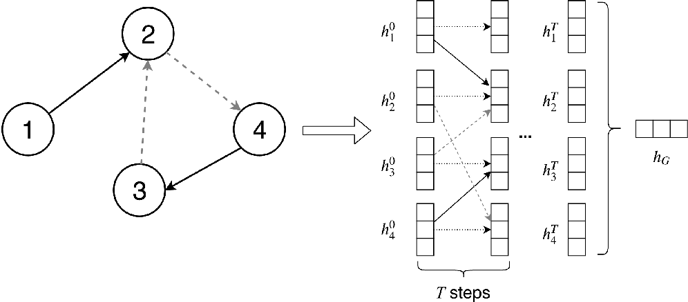 Figure 1 for Detecting Code Clones with Graph Neural Networkand Flow-Augmented Abstract Syntax Tree