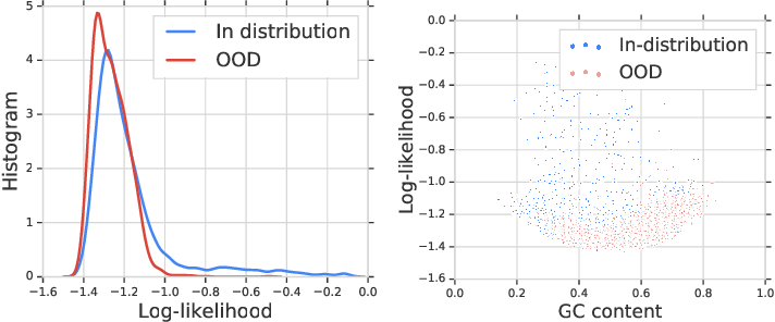 Figure 1 for Likelihood Ratios for Out-of-Distribution Detection