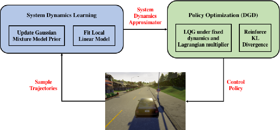 Figure 1 for Guided Policy Search Model-based Reinforcement Learning for Urban Autonomous Driving