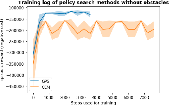 Figure 3 for Guided Policy Search Model-based Reinforcement Learning for Urban Autonomous Driving
