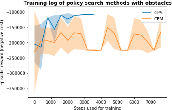 Figure 4 for Guided Policy Search Model-based Reinforcement Learning for Urban Autonomous Driving