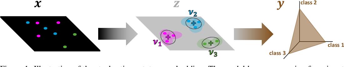 Figure 1 for Stochastic Prototype Embeddings