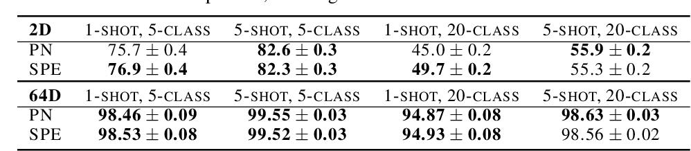 Figure 2 for Stochastic Prototype Embeddings