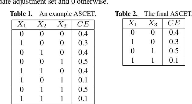 Figure 2 for Causal query in observational data with hidden variables