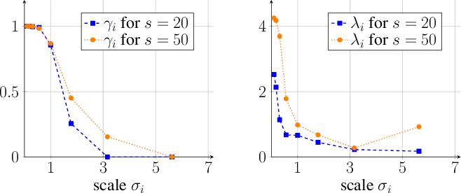 Figure 1 for Learning Integrodifferential Models for Image Denoising