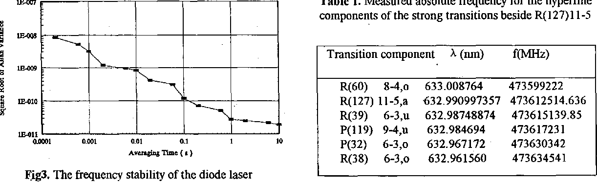 Table 1. Measured absolute frequency for the hyperfine components of the strong transitions beside R( 127) 1 1-5