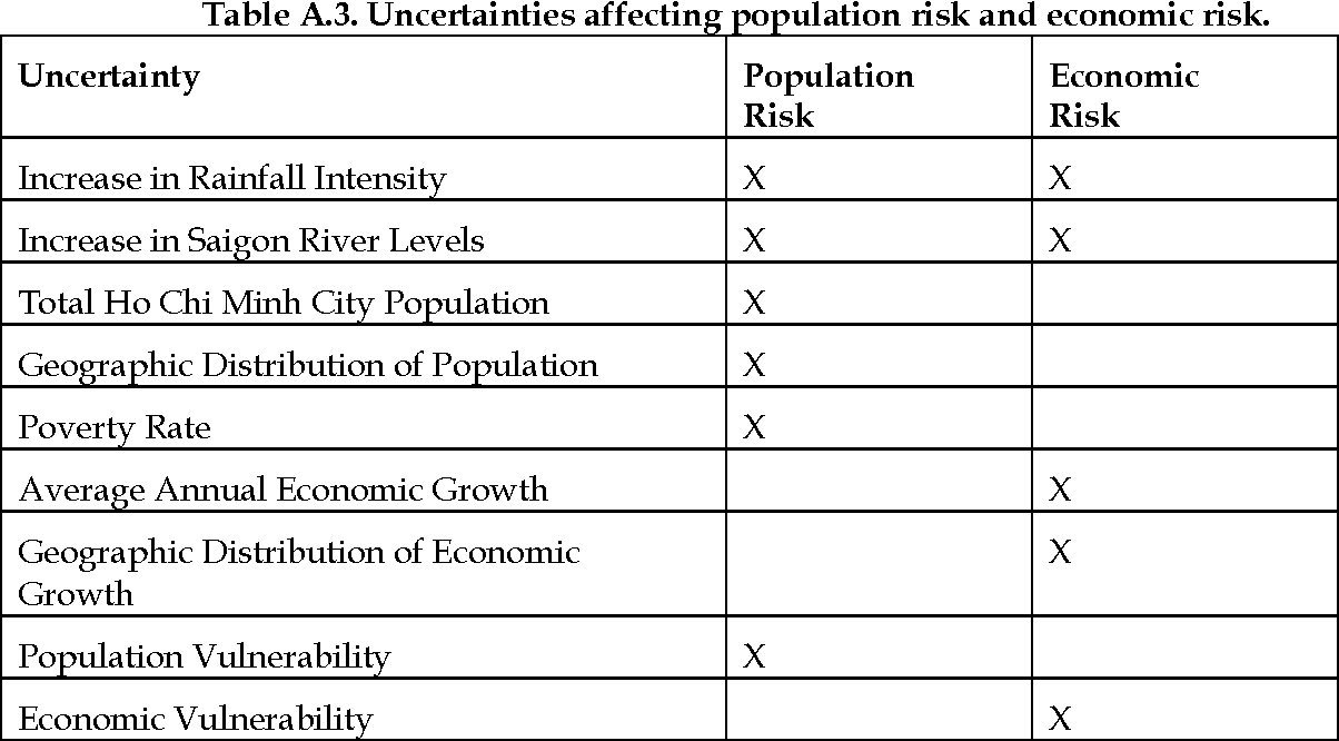 Table A 6 from Ensuring Robust Flood Risk Management in Ho