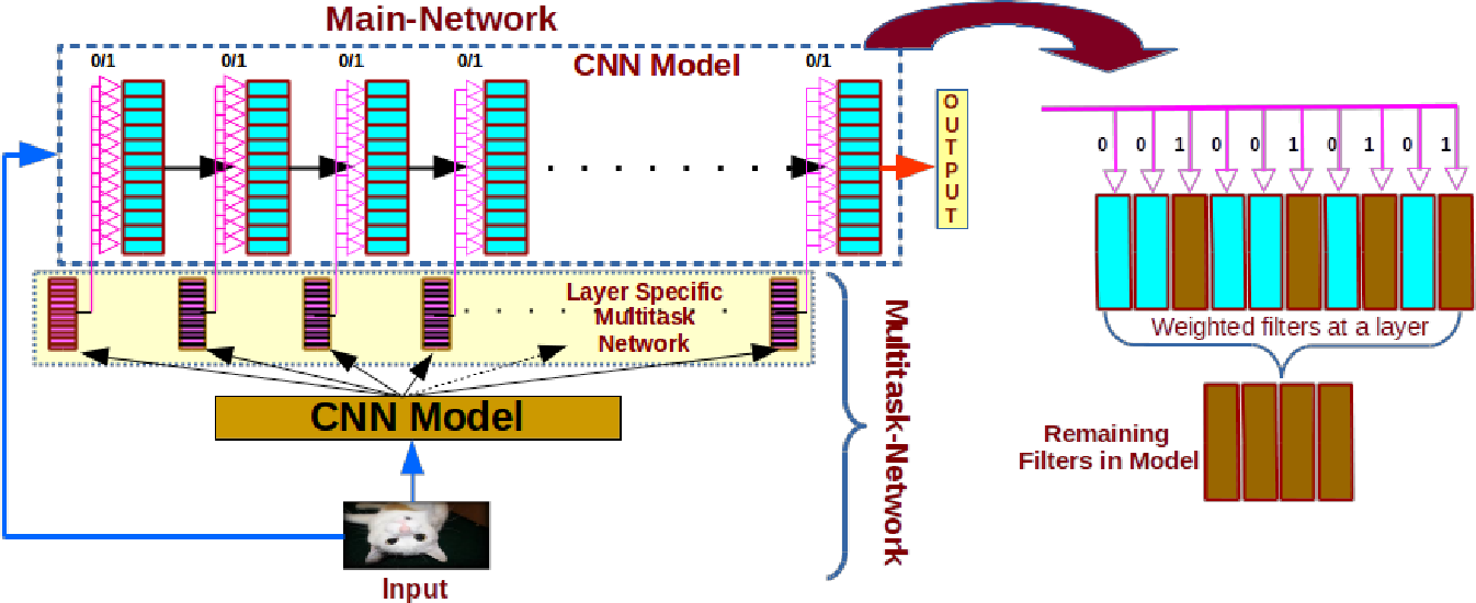 """Figure 1 for A """"Network Pruning Network"""" Approach to Deep Model Compression"""