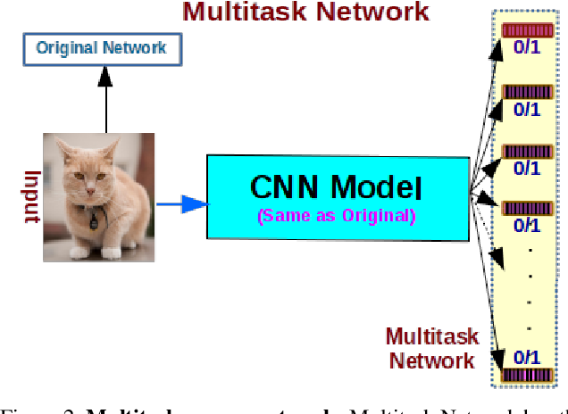 """Figure 3 for A """"Network Pruning Network"""" Approach to Deep Model Compression"""