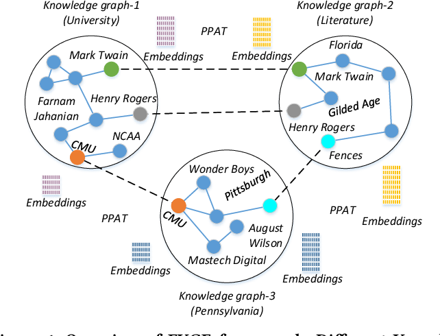 Figure 1 for Federated Knowledge Graphs Embedding