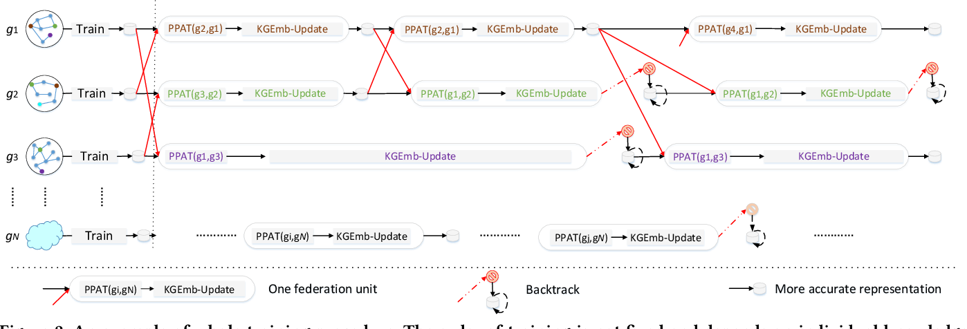 Figure 3 for Federated Knowledge Graphs Embedding