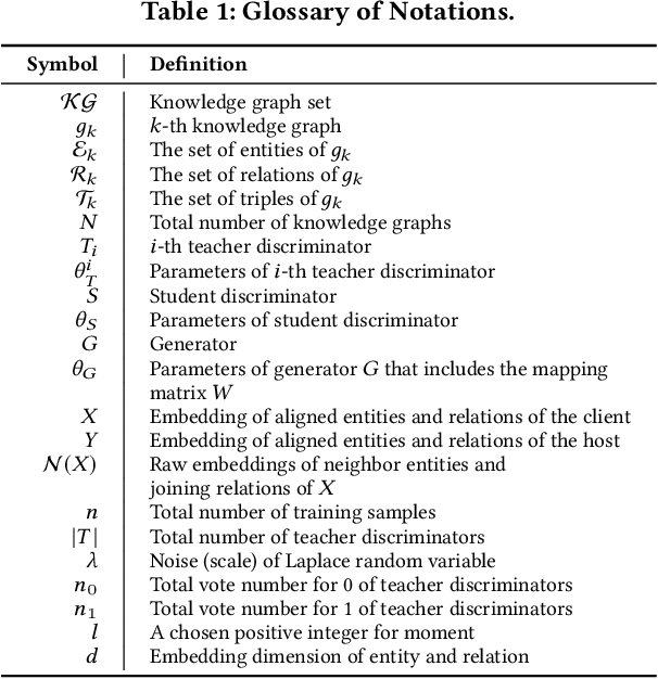 Figure 2 for Federated Knowledge Graphs Embedding
