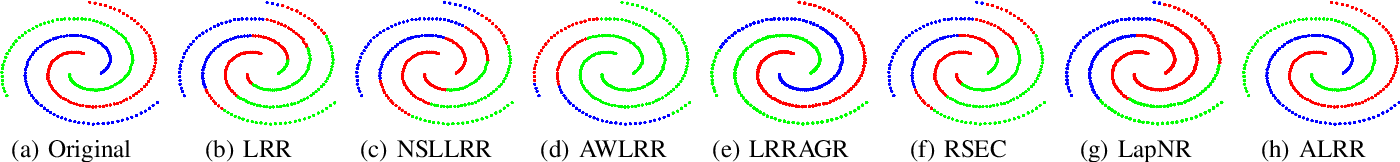 Figure 1 for Auto-weighted low-rank representation for clustering