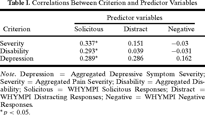 Table I. Correlations Between Criterion and Predictor Variables