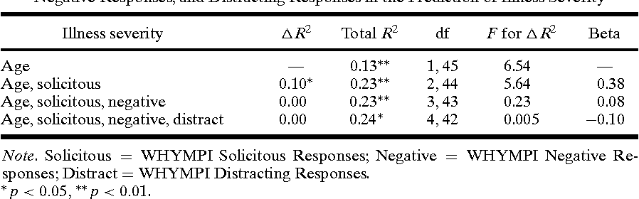 Table II. Hierarchical Regression Analyses Examining Contributions of Solicitous Responses, Negative Responses, and Distracting Responses in the Prediction of Illness Severity