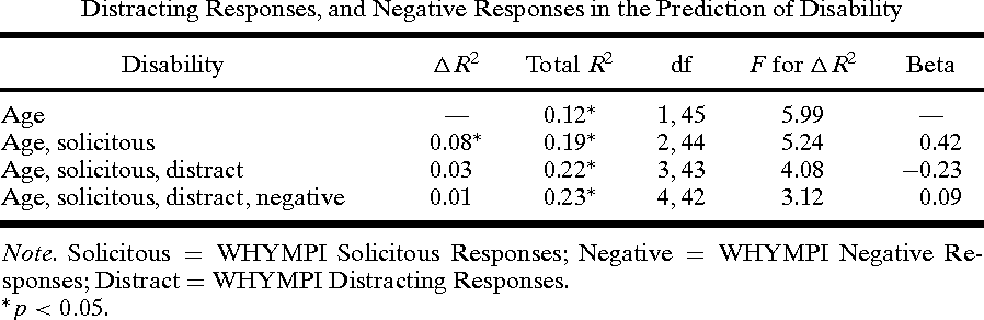 Table III. Hierarchical Regression Analyses Examining Contributions of Solicitous Responses, Distracting Responses, and Negative Responses in the Prediction of Disability