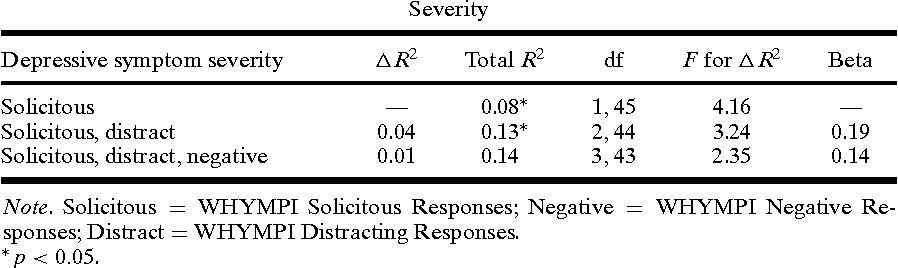 Table IV. Hierarchical Regression Analyses Examining Contributions of Solicitous Responses, Distracting Responses, and Negative Responses in the Prediction of Depressive Symptom Severity