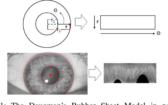 Figure 1 for LiDAR Iris for Loop-Closure Detection