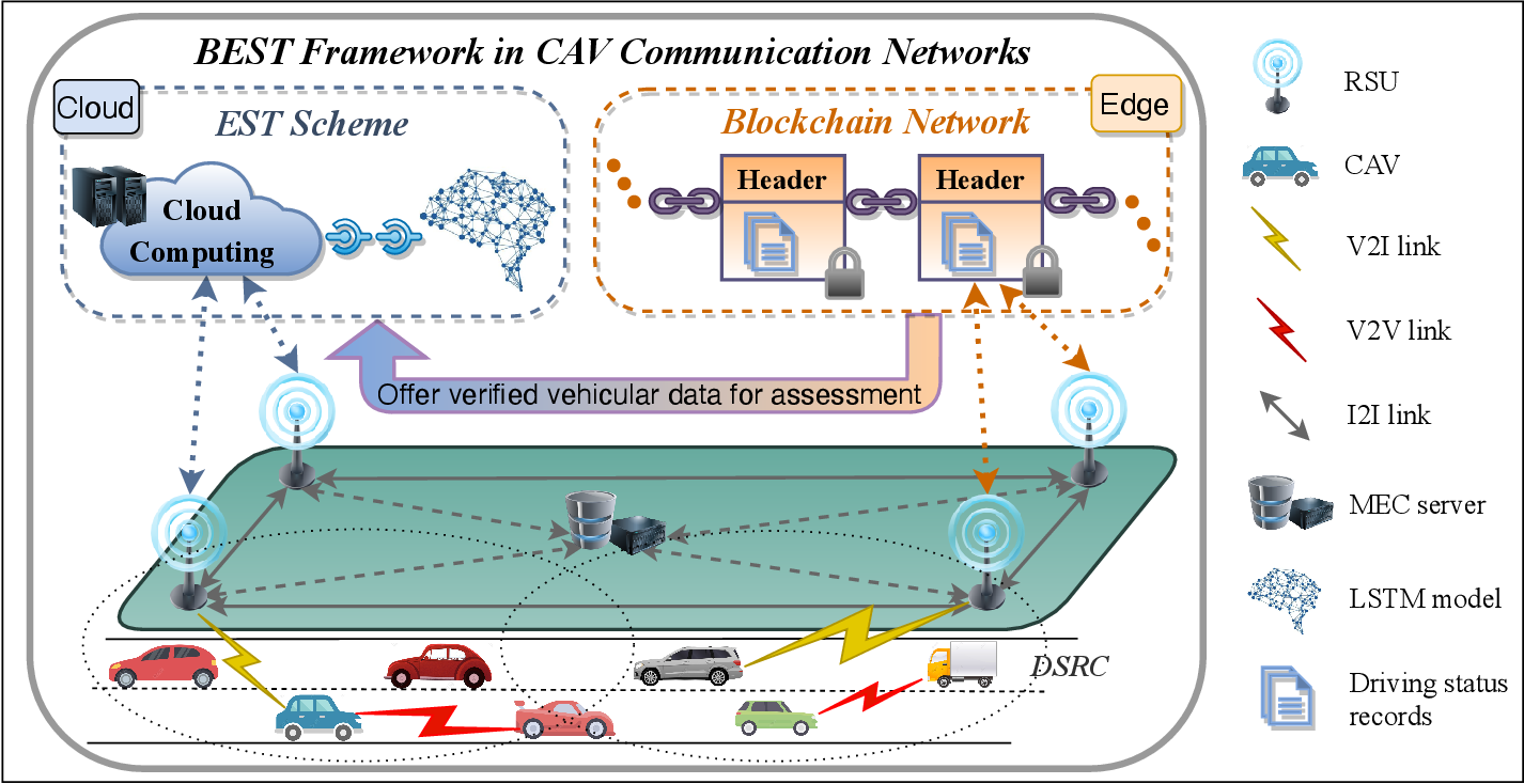 Figure 1 for Smart and Secure CAV Networks Empowered by AI-Enabled Blockchain: Next Frontier for Intelligent Safe-Driving Assessment