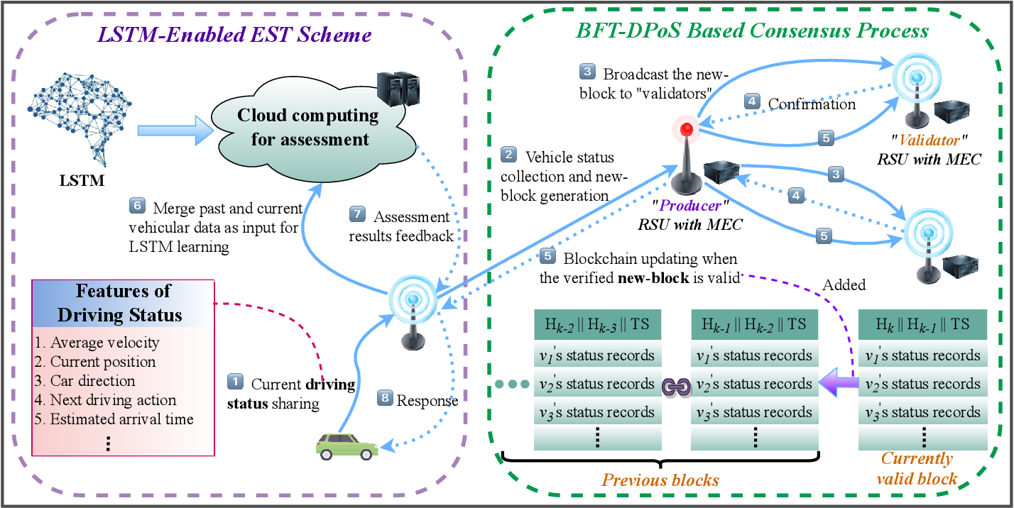 Figure 2 for Smart and Secure CAV Networks Empowered by AI-Enabled Blockchain: Next Frontier for Intelligent Safe-Driving Assessment