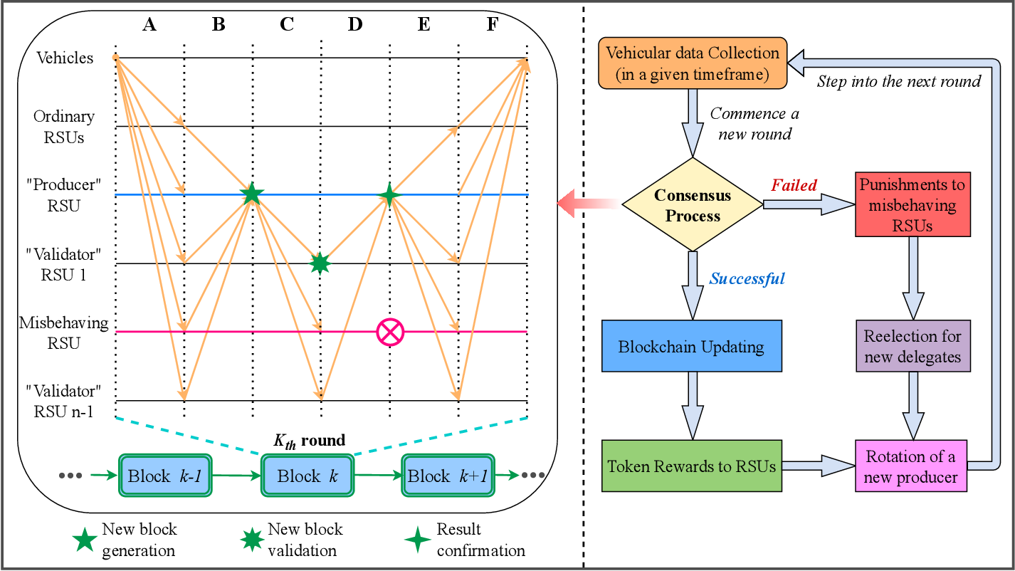Figure 4 for Smart and Secure CAV Networks Empowered by AI-Enabled Blockchain: Next Frontier for Intelligent Safe-Driving Assessment