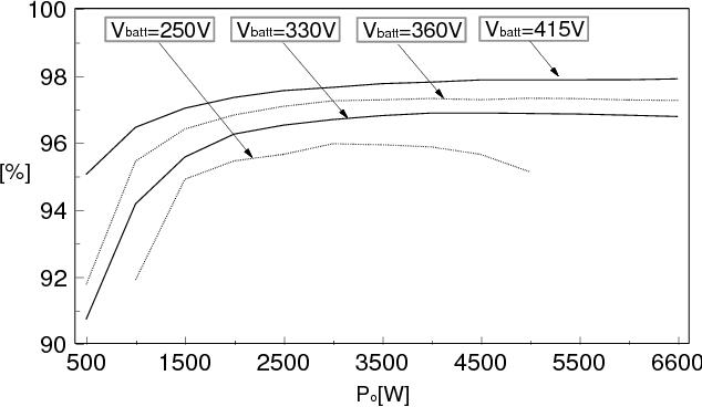 Figure 20 from Full-Bridge+SRT Hybrid DC/DC Converter for a