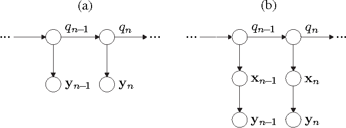Figure 1 for A Bayesian Network View on Acoustic Model-Based Techniques for Robust Speech Recognition