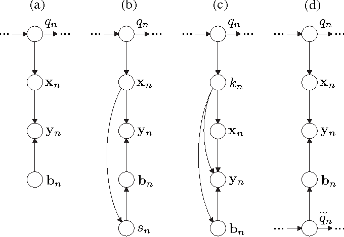 Figure 2 for A Bayesian Network View on Acoustic Model-Based Techniques for Robust Speech Recognition