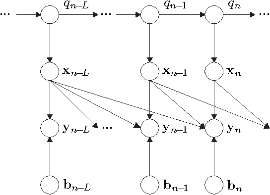 Figure 3 for A Bayesian Network View on Acoustic Model-Based Techniques for Robust Speech Recognition