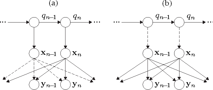 Figure 4 for A Bayesian Network View on Acoustic Model-Based Techniques for Robust Speech Recognition