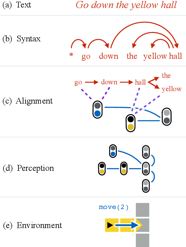 Figure 3 for Alignment-based compositional semantics for instruction following