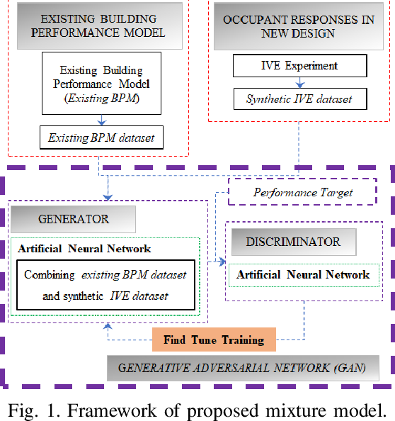 Figure 1 for Improving Prediction Accuracy in Building Performance Models Using Generative Adversarial Networks (GANs)