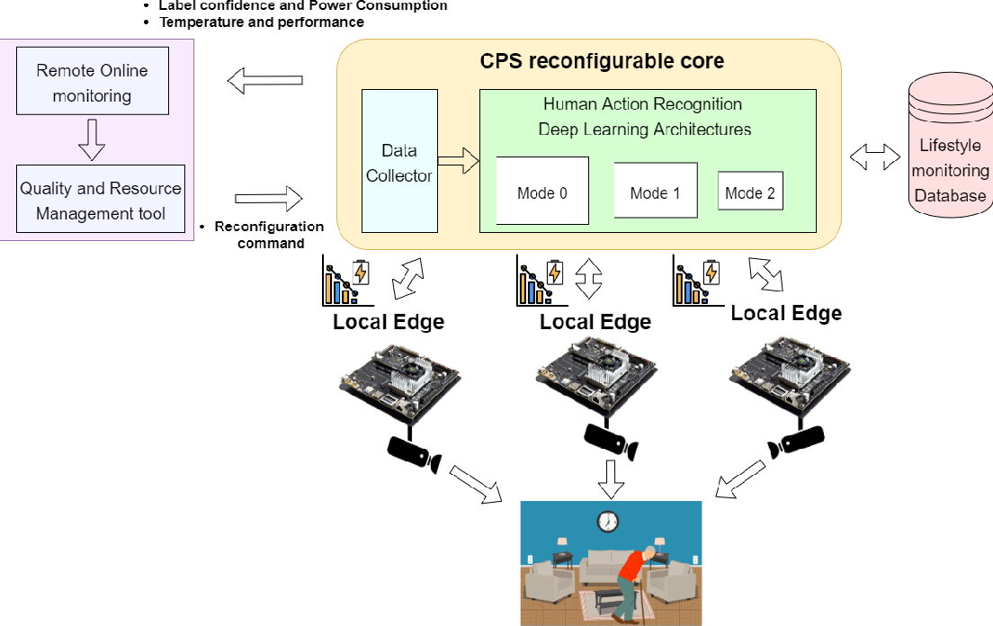 Figure 1 for Reconfigurable Cyber-Physical System for Lifestyle Video-Monitoring via Deep Learning