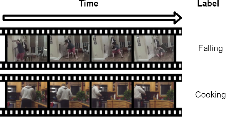 Figure 3 for Reconfigurable Cyber-Physical System for Lifestyle Video-Monitoring via Deep Learning