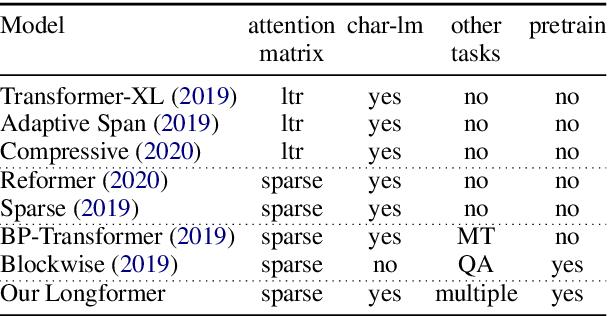 Figure 2 for Longformer: The Long-Document Transformer