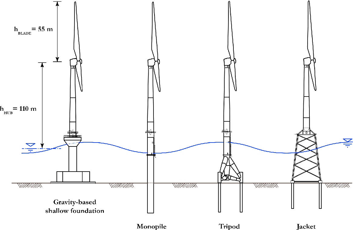 PDF] Pile Foundations for Offshore Wind Turbines  Numerical