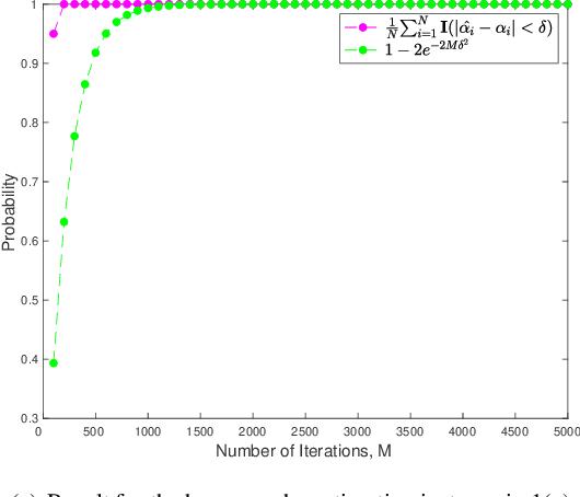 Figure 2 for Quantum Robust Fitting
