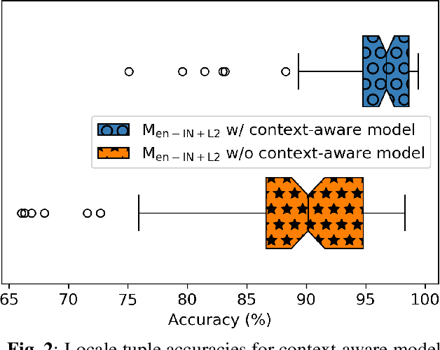 Figure 3 for Improving Language Identification for Multilingual Speakers