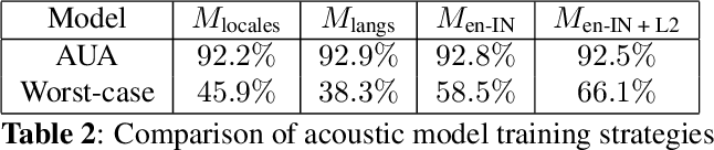 Figure 4 for Improving Language Identification for Multilingual Speakers
