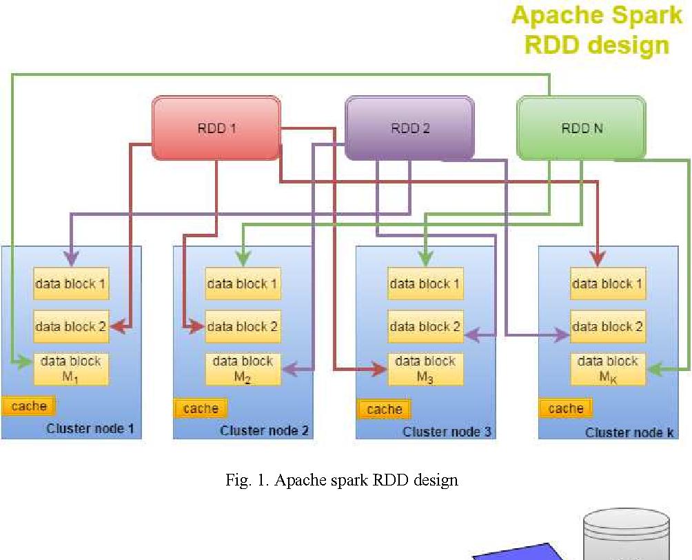 PDF] Novel Apache Spark based Algorithm to Solve Dirichlet