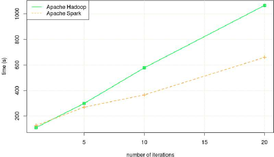 Figure 5 from Novel Apache Spark based Algorithm to Solve