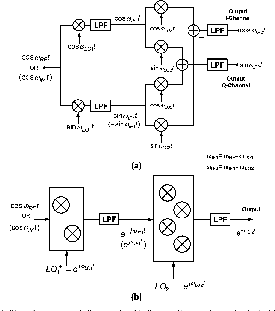 Figure 1 From 52 57 Ghz 48 Db Image Rejection Gainp Gaas Hbt Tt C Subsystem Block Diagram A Of The Weaver Down Converter