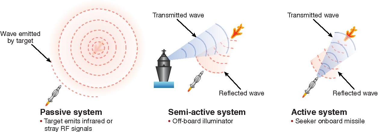 Figure 1 from Guest Editor's Introduction: Homing Missile Guidance