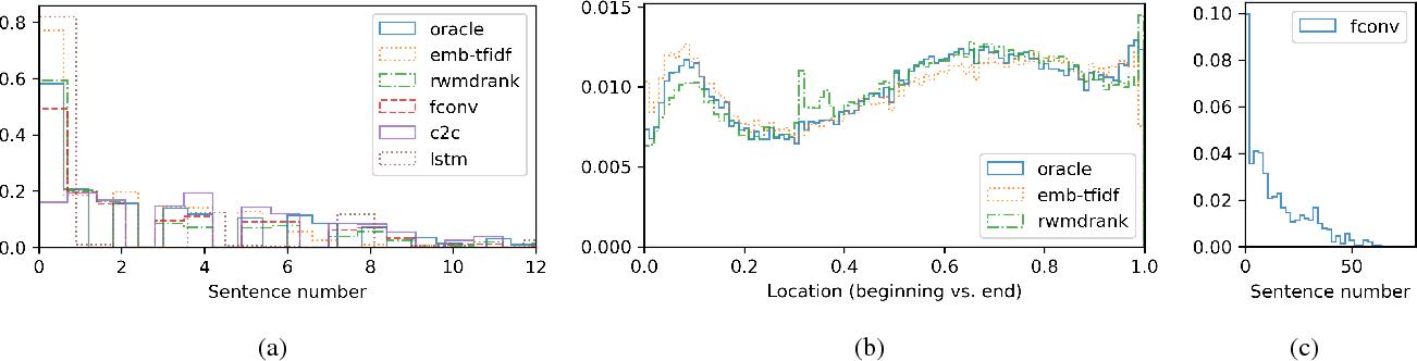 Figure 2 for Data-driven Summarization of Scientific Articles