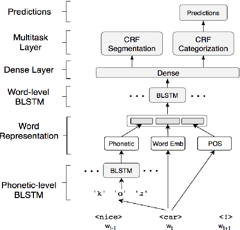 Figure 4 for Modeling Noisiness to Recognize Named Entities using Multitask Neural Networks on Social Media