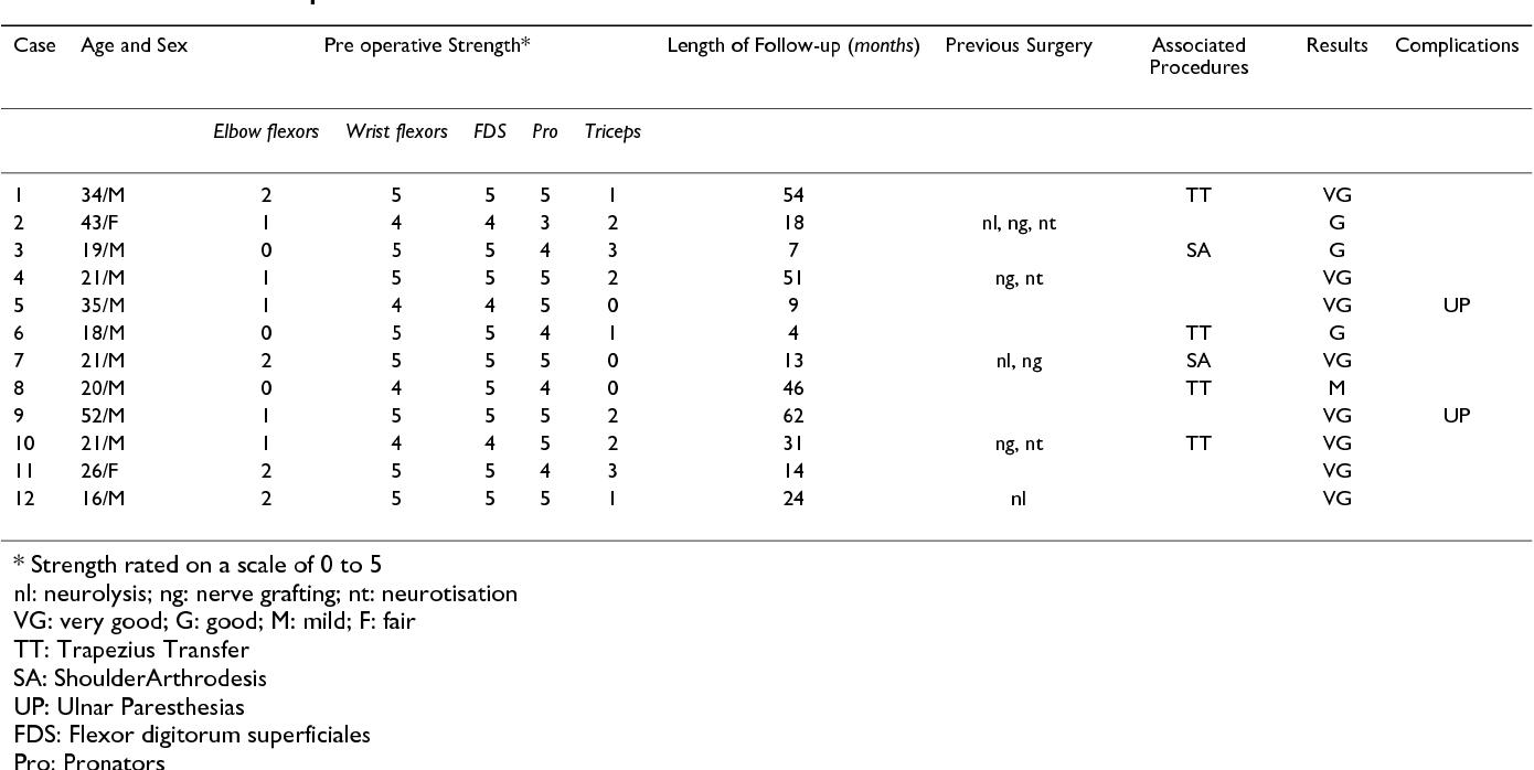 Steindler Flexorplasty To Restore Elbow Flexion In C5 C6 C7 Brachial