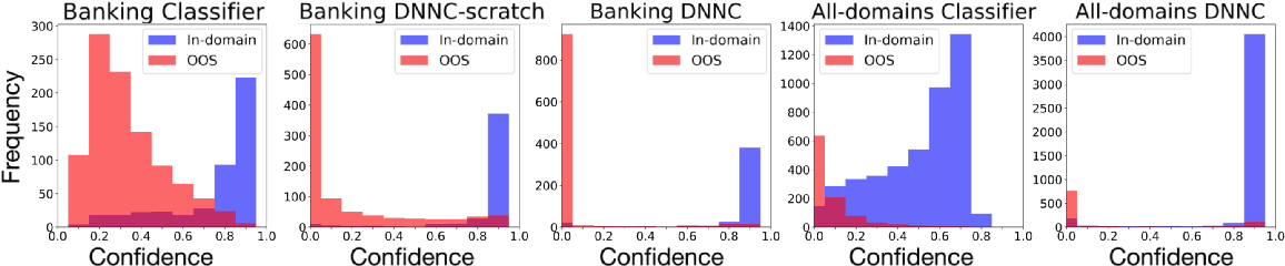 Figure 4 for Discriminative Nearest Neighbor Few-Shot Intent Detection by Transferring Natural Language Inference