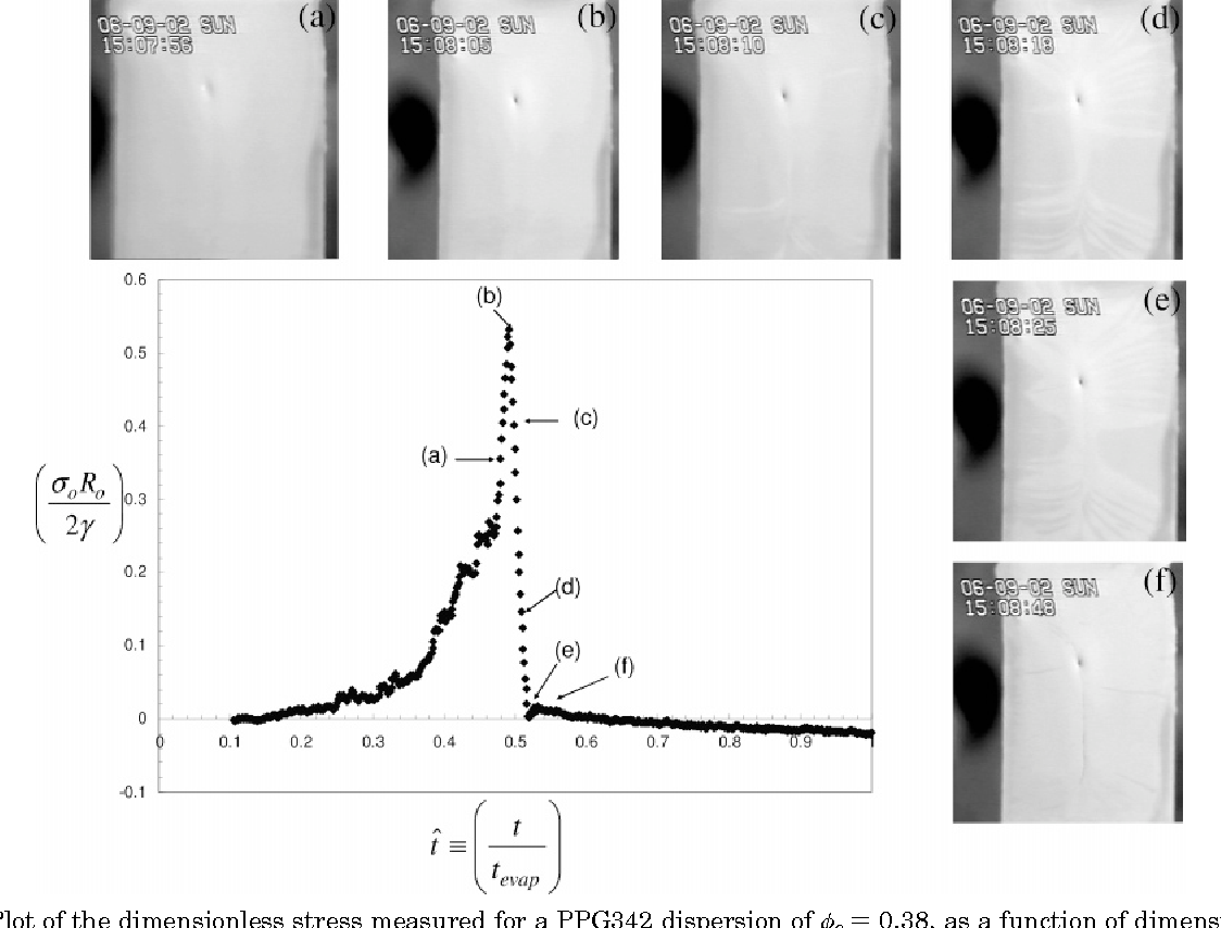 Figure 1 from Cracking in drying latex films  - Semantic Scholar