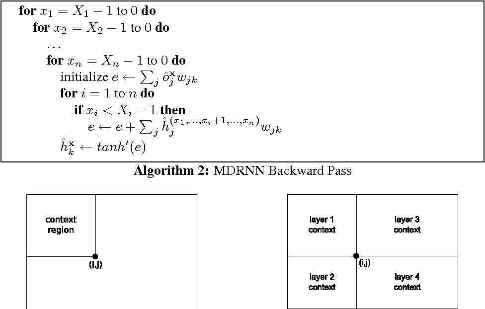 Figure 3 for Multi-Dimensional Recurrent Neural Networks