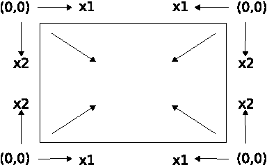 Figure 4 for Multi-Dimensional Recurrent Neural Networks